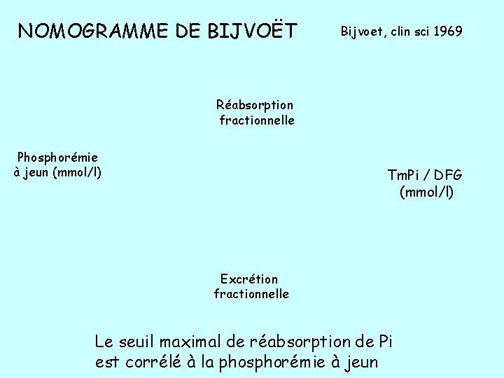 NOMOGRAMME DE BIJVOËT Bijvoet, clin sci 1969 Réabsorption fractionnelle Phosphorémie à jeun (mmol/l) Tm.