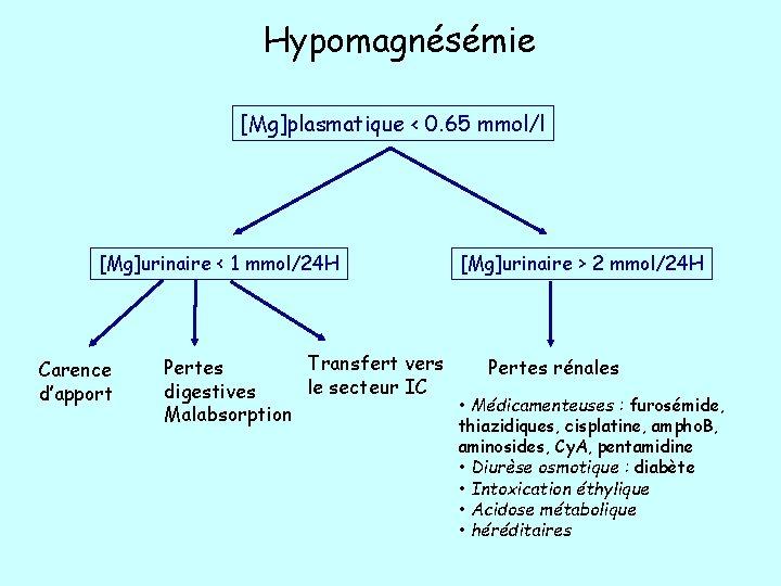 Hypomagnésémie [Mg]plasmatique < 0. 65 mmol/l [Mg]urinaire < 1 mmol/24 H Carence d'apport [Mg]urinaire