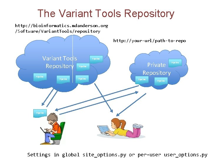 The Variant Tools Repository http: //bioinformatics. mdanderson. org /Software/Variant. Tools/repository http: //your-url/path-to-repo Variant Tools