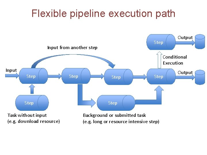 Flexible pipeline execution path Step Input from another step Output Conditional Execution Input Step