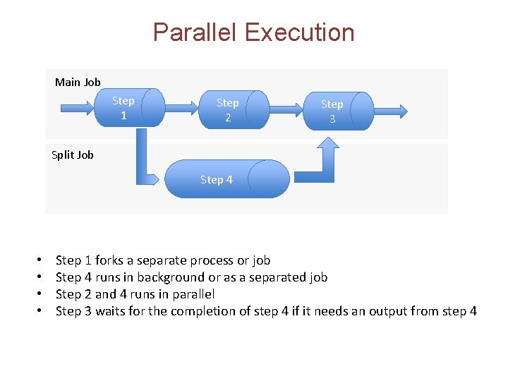 Parallel Execution Main Job Step 1 Step 2 Step 3 Split Job Step 4