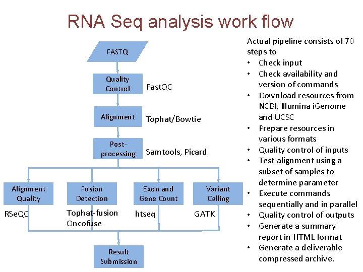 RNA Seq analysis work flow FASTQ Quality Control Alignment Quality RSe. QC Fast. QC