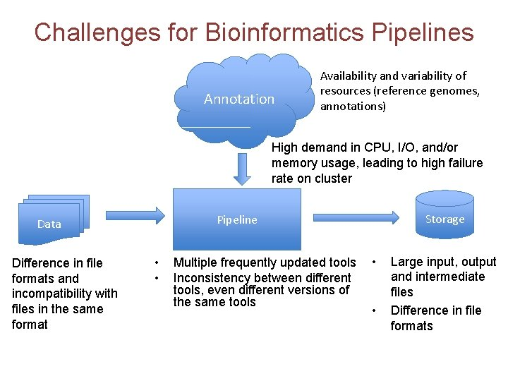 Challenges for Bioinformatics Pipelines Annotation Availability and variability of resources (reference genomes, annotations) High