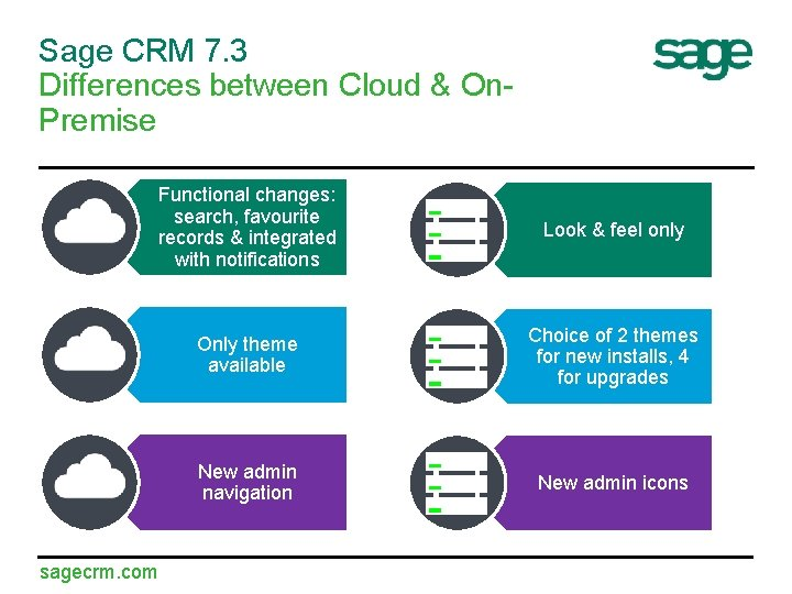 Sage CRM 7. 3 Differences between Cloud & On. Premise Functional changes: search, favourite