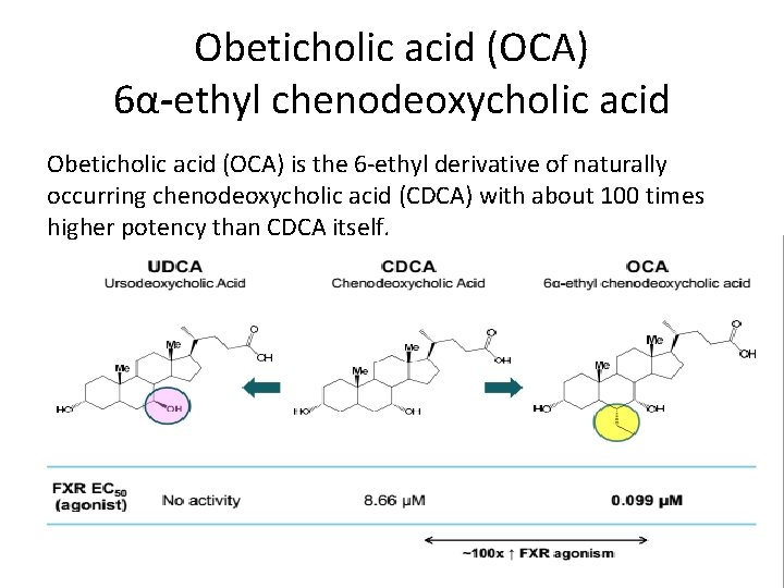 Obeticholic acid (OCA) 6α-ethyl chenodeoxycholic acid Obeticholic acid (OCA) is the 6 -ethyl derivative