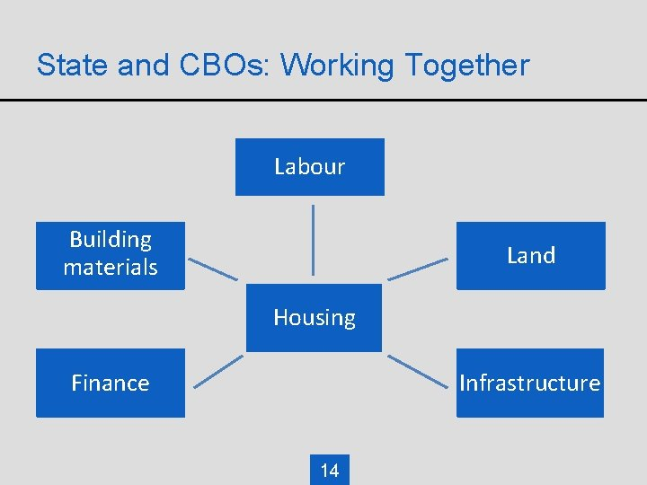 State and CBOs: Working Together Labour Building materials Land Housing Finance Infrastructure 14