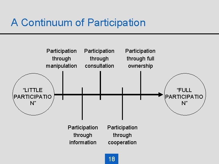 """A Continuum of Participation through manipulation Participation through consultation Participation through full ownership """"LITTLE"""
