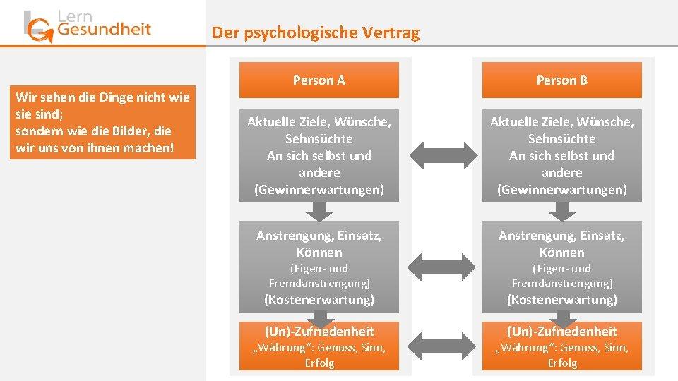 Der psychologische Vertrag Wir sehen die Dinge nicht wie sind; sondern wie die Bilder,