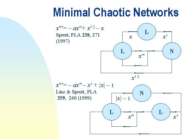Minimal Chaotic Networks x′′′= – ax′′+ x′ 2 – x Sprott, PLA 228, 271