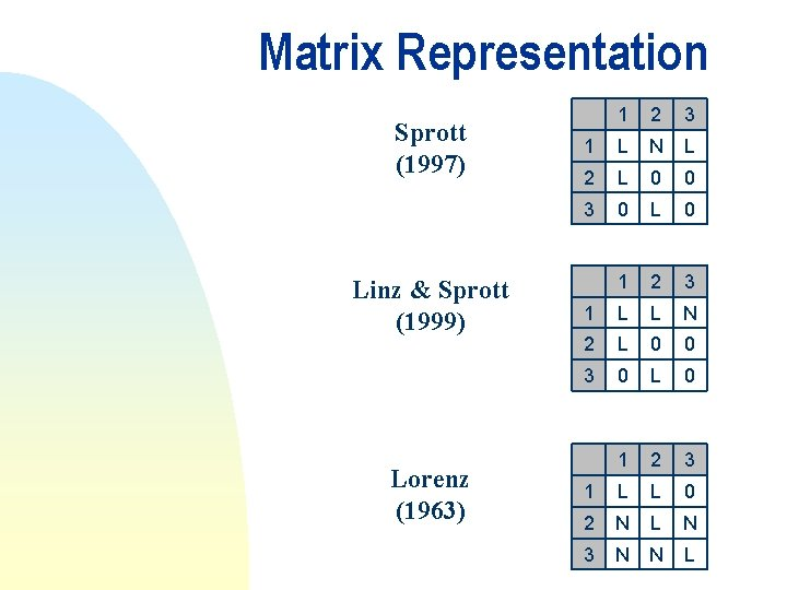 Matrix Representation Sprott (1997) Linz & Sprott (1999) Lorenz (1963) 1 2 3 1