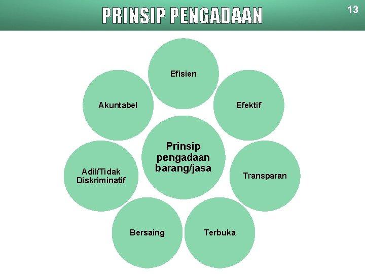 PRINSIP PENGADAAN Efisien Akuntabel Adil/Tidak Diskriminatif Efektif Prinsip pengadaan barang/jasa Bersaing Terbuka Transparan 13