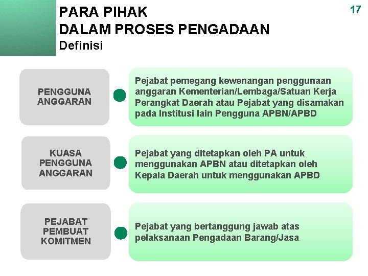 PARA PIHAK DALAM PROSES PENGADAAN Definisi PENGGUNA ANGGARAN Pejabat pemegang kewenangan penggunaan anggaran Kementerian/Lembaga/Satuan