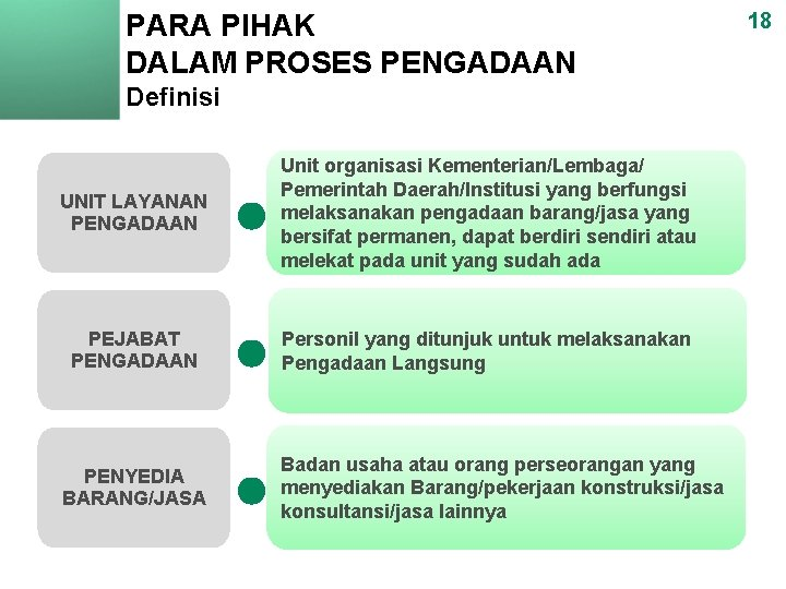 PARA PIHAK DALAM PROSES PENGADAAN Definisi UNIT LAYANAN PENGADAAN Unit organisasi Kementerian/Lembaga/ Pemerintah Daerah/Institusi