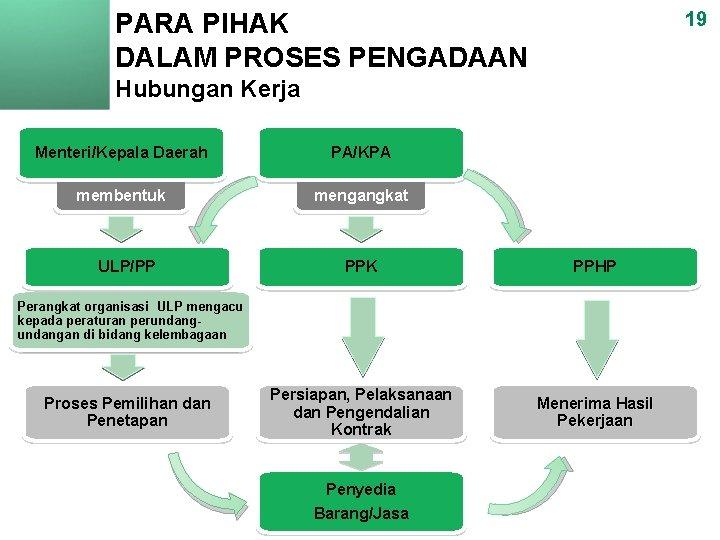 PARA PIHAK DALAM PROSES PENGADAAN 19 Hubungan Kerja Menteri/Kepala Daerah PA/KPA membentuk mengangkat ULP/PP