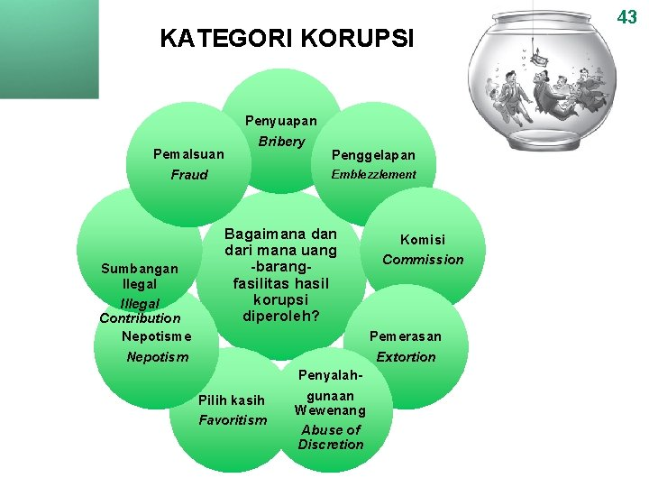 KATEGORI KORUPSI Pemalsuan Fraud Sumbangan Ilegal Illegal Contribution Nepotisme Nepotism Penyuapan Bribery Penggelapan Emblezzlement