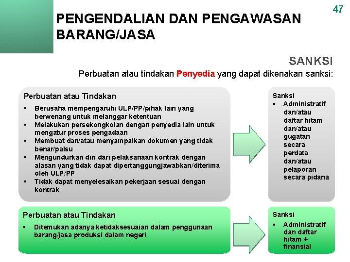 PENGENDALIAN DAN PENGAWASAN BARANG/JASA 47 SANKSI Perbuatan atau tindakan Penyedia yang dapat dikenakan sanksi: