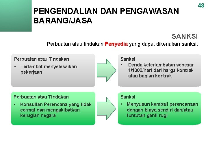 PENGENDALIAN DAN PENGAWASAN BARANG/JASA 48 SANKSI Perbuatan atau tindakan Penyedia yang dapat dikenakan sanksi: