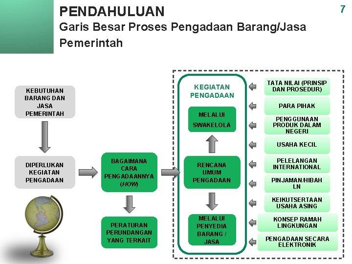 PENDAHULUAN 7 Garis Besar Proses Pengadaan Barang/Jasa Pemerintah KEGIATAN PENGADAAN KEBUTUHAN BARANG DAN JASA
