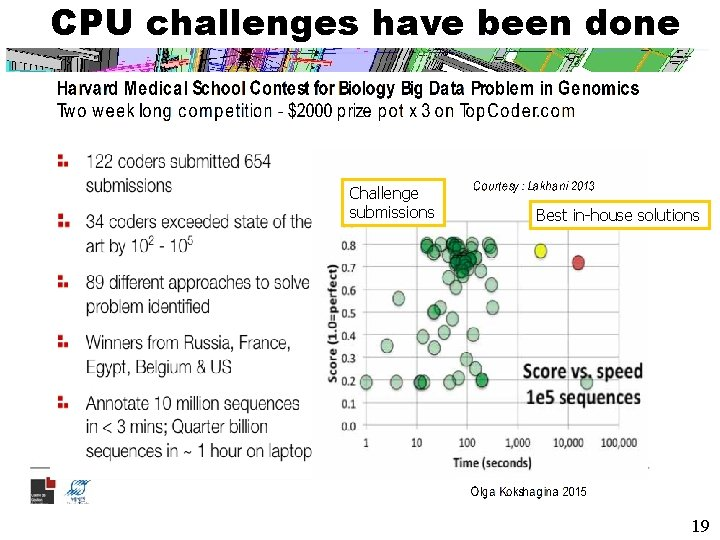 CPU challenges have been done Challenge submissions Best in-house solutions 19