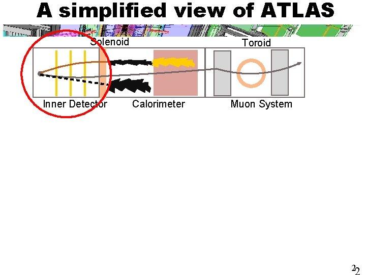 A simplified view of ATLAS Solenoid Inner Detector Toroid Calorimeter Muon System 2