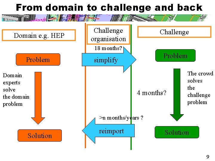 From domain to challenge and back Domain e. g. HEP Challenge organisation Challenge 18