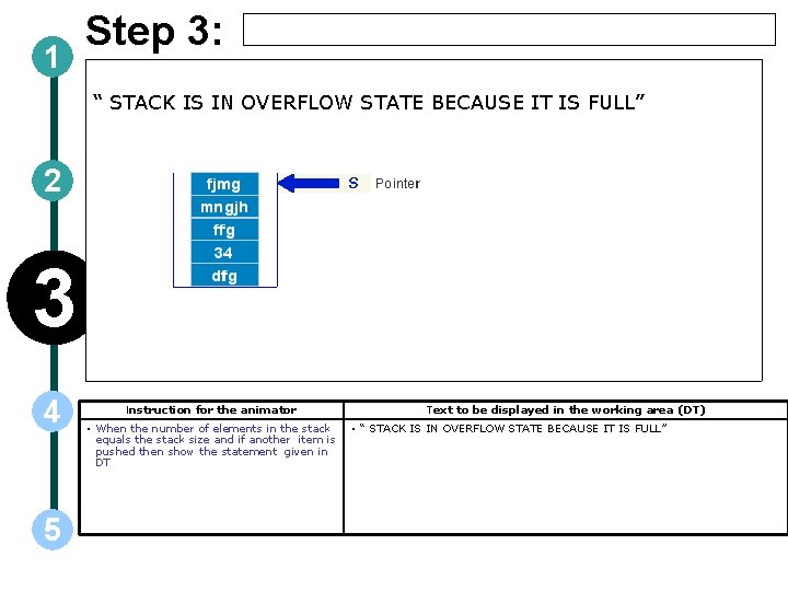 """1 Step 3: """" STACK IS IN OVERFLOW STATE BECAUSE IT IS FULL"""" 2"""