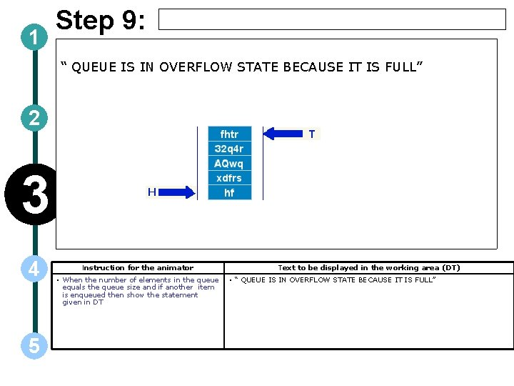 """1 Step 9: """" QUEUE IS IN OVERFLOW STATE BECAUSE IT IS FULL"""" 2"""