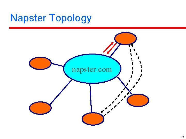 Napster Topology napster. com 18