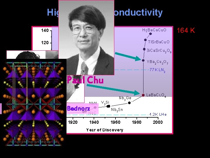 High-Tc Superconductivity 164 K Paul Chu Alex Müller and Georg Bednorz