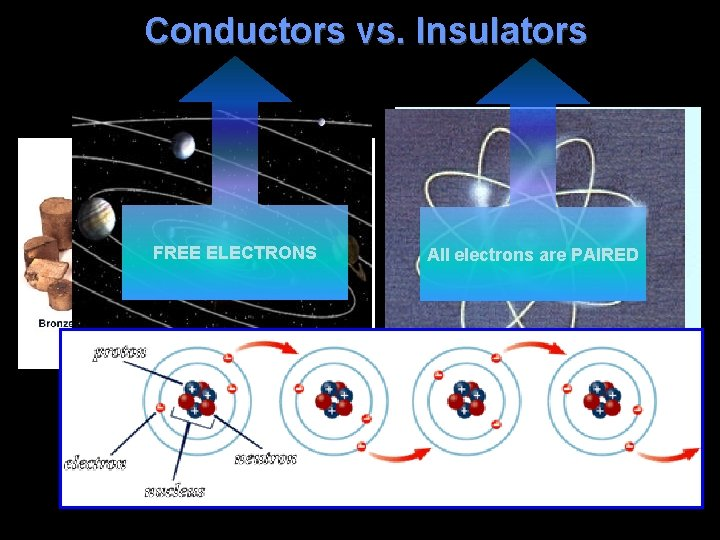 Conductors vs. Insulators FREE ELECTRONS metals All electrons are PAIRED wood plastics