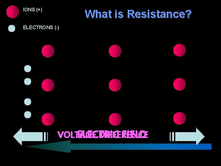 IONS (+) What is Resistance? ELECTRONS (-) VOLTAGE DIFFERENCE ELECTRIC FIELD