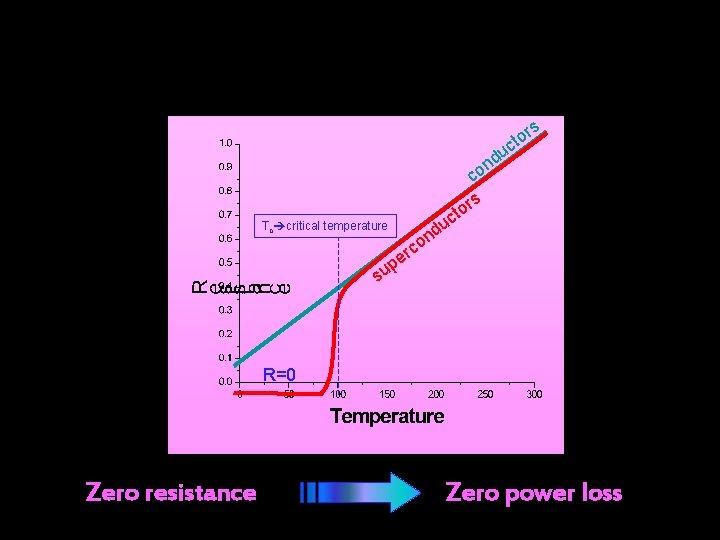 rs cto du n o c s or t Tc critical temperature uc d