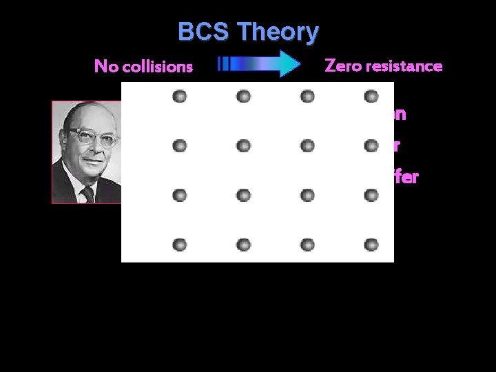 BCS Theory No collisions Zero resistance John Bardeen Leon Cooper John Schrieffer (1957)