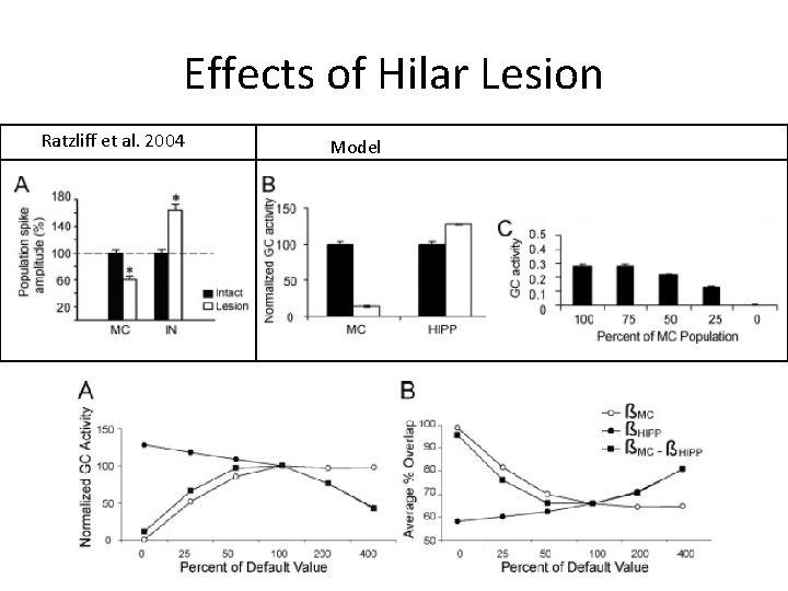Effects of Hilar Lesion Ratzliff et al. 2004 Model
