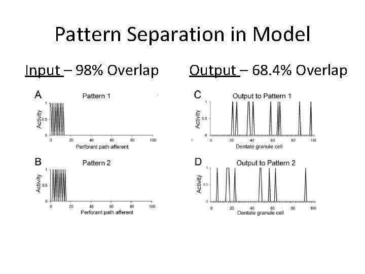 Pattern Separation in Model Input – 98% Overlap Output – 68. 4% Overlap