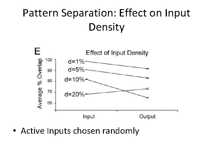 Pattern Separation: Effect on Input Density • Active Inputs chosen randomly