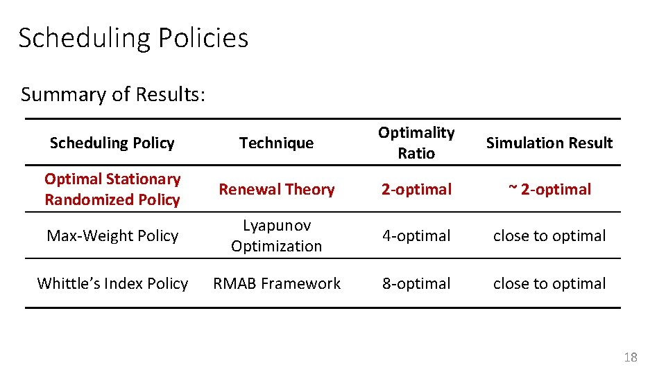 Scheduling Policies Summary of Results: Scheduling Policy Technique Optimality Ratio Optimal Stationary Randomized Policy