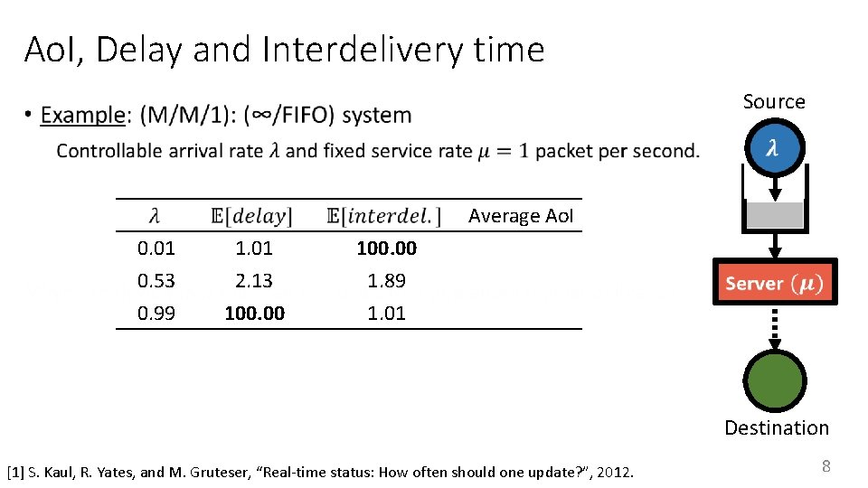 Ao. I, Delay and Interdelivery time Source • Average Ao. I 0. 01 0.