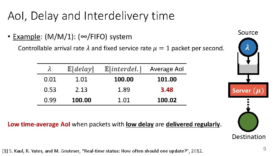 Ao. I, Delay and Interdelivery time Source • 0. 01 0. 53 0. 99