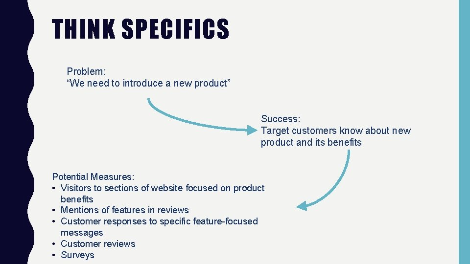 """THINK SPECIFICS Problem: """"We need to introduce a new product"""" Success: Target customers know"""