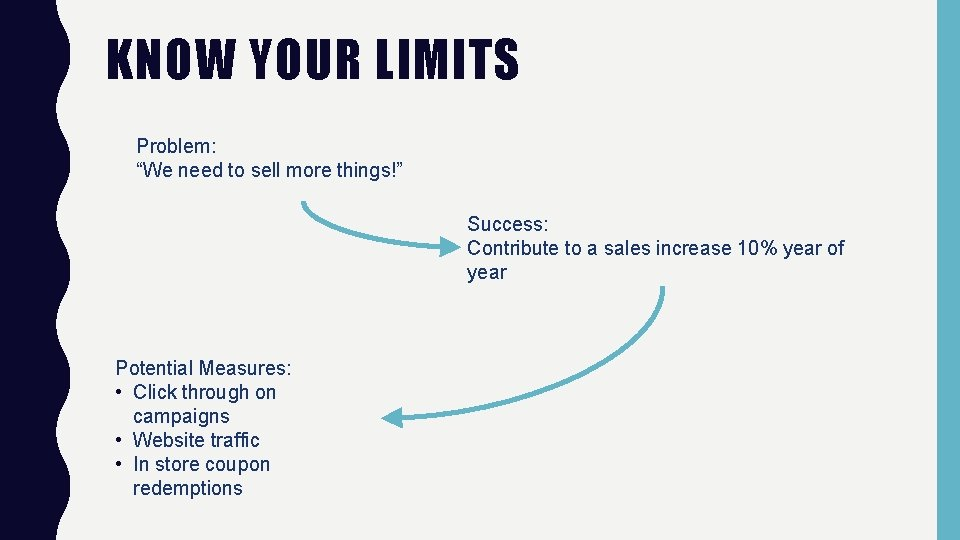 """KNOW YOUR LIMITS Problem: """"We need to sell more things!"""" Success: Contribute to a"""
