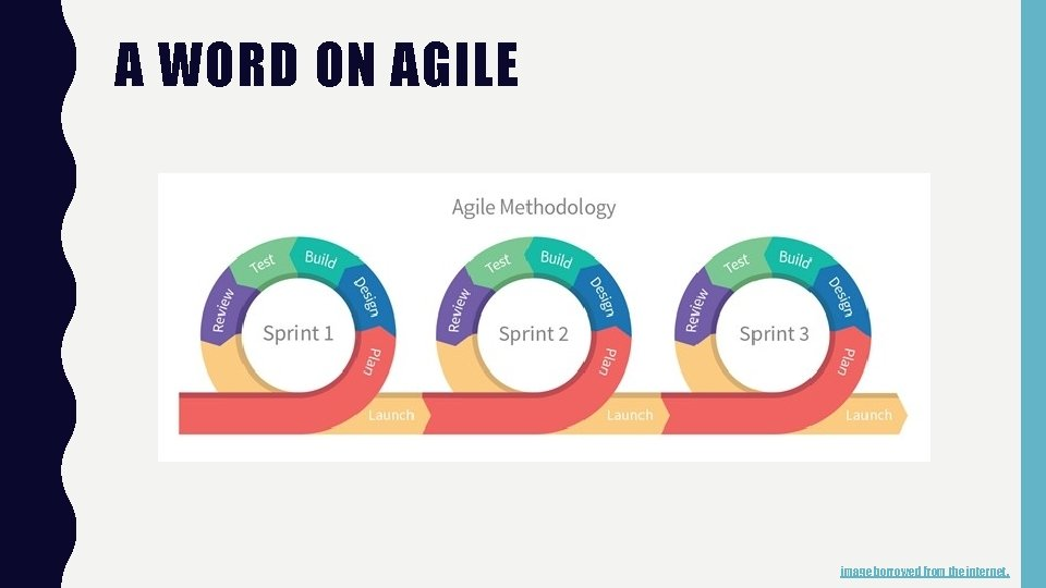 A WORD ON AGILE image borrowed from the internet.