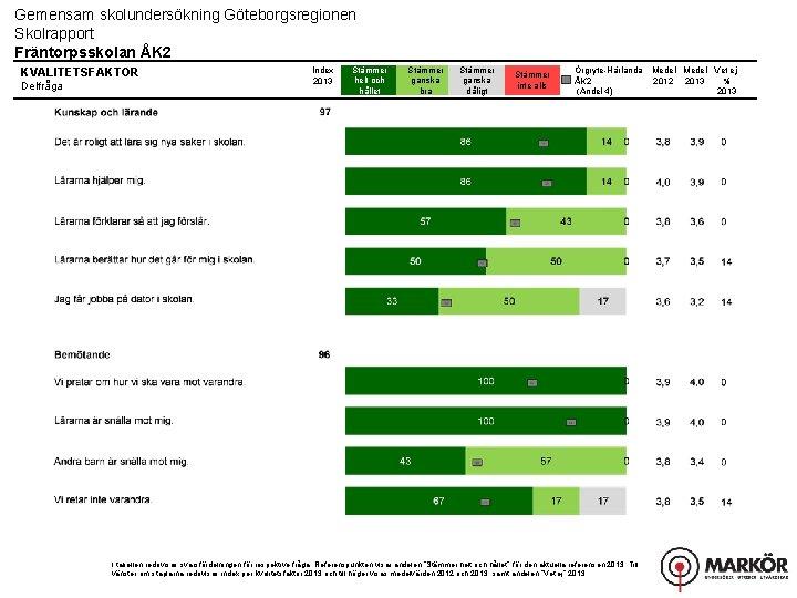 Gemensam skolundersökning Göteborgsregionen Skolrapport Fräntorpsskolan ÅK 2 KVALITETSFAKTOR Delfråga Index 2013 Stämmer helt och