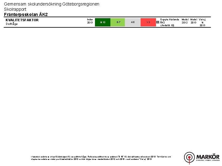 Gemensam skolundersökning Göteborgsregionen Skolrapport Fräntorpsskolan ÅK 2 KVALITETSFAKTOR Delfråga Index 2013 8 -10 6