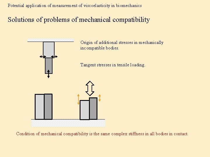 Potential application of measurement of viscoelasticity in biomechanics Solutions of problems of mechanical compatibility