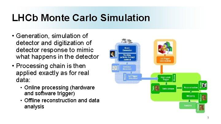 LHCb Monte Carlo Simulation • Generation, simulation of detector and digitization of detector response