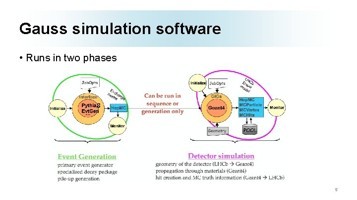 Gauss simulation software • Runs in two phases 8 5
