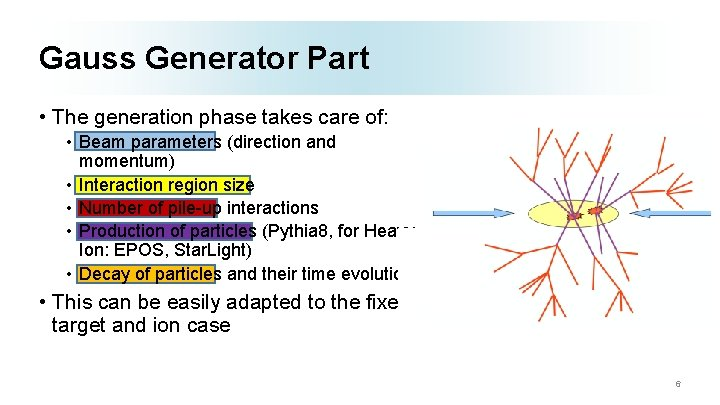 Gauss Generator Part • The generation phase takes care of: • Beam parameters (direction