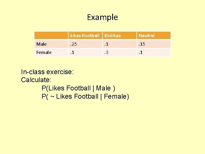 Example Likes Football Dislikes Neutral Male . 25 . 15 Female . 1 .