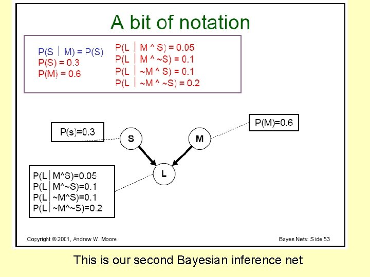 This is our second Bayesian inference net